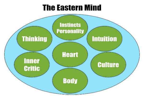 The Eastern Mind