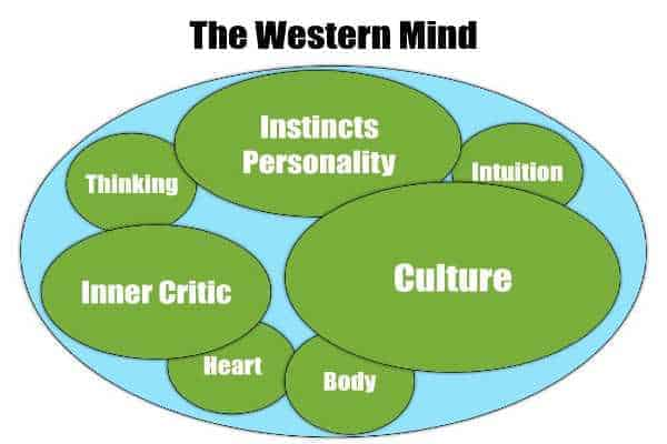 The Western Mind