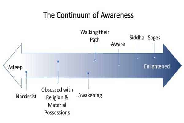 The Continuum of Awareness Graph